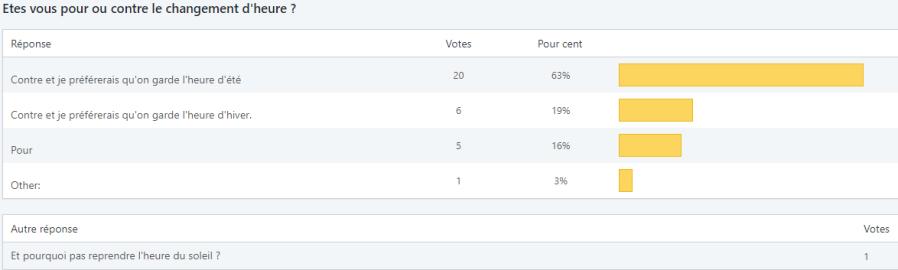 résultats sondage